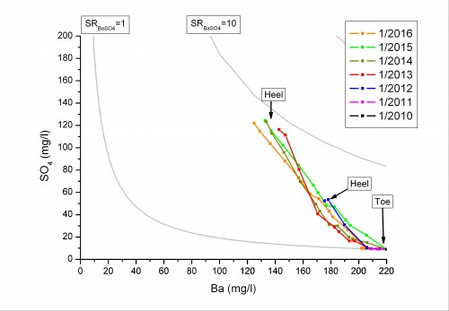 BaSO4 scaling risks in a Blane field well after allowance for the effects of reservoir reactions (McCartney et al 2010a)