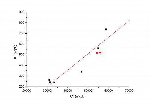 Example use of correlated analogue data to estimate formation water concentrations