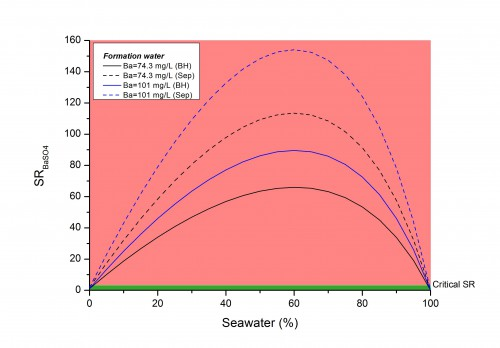 Predicted BaSO4 saturation ratio for Well B at different seawater fractions and formation water Ba concentrations