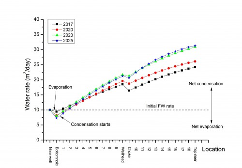 Predicted produced water rates at low formation water rates in a gas well